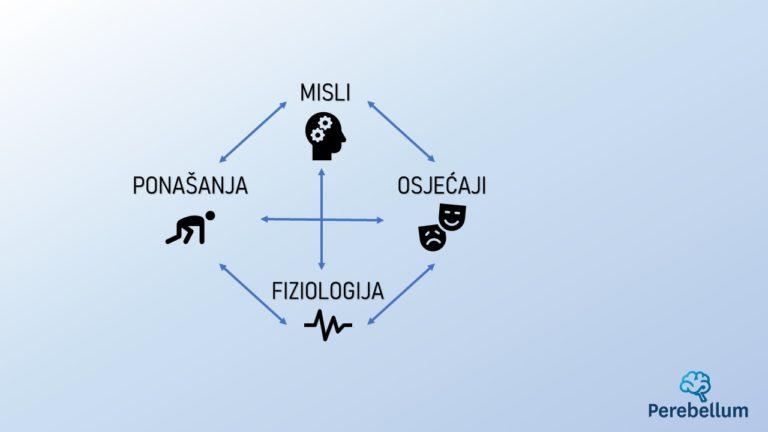 dijagram međuutjecaja osjećaja, ponašanja, misli i fiziologije