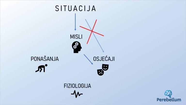 dijagram nedirektnog utjecaja situacije na osjećaje