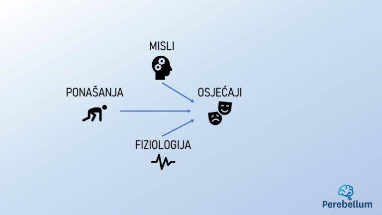 dijagram utjecaja ponašanja, misli i fiziologije na osjećaje